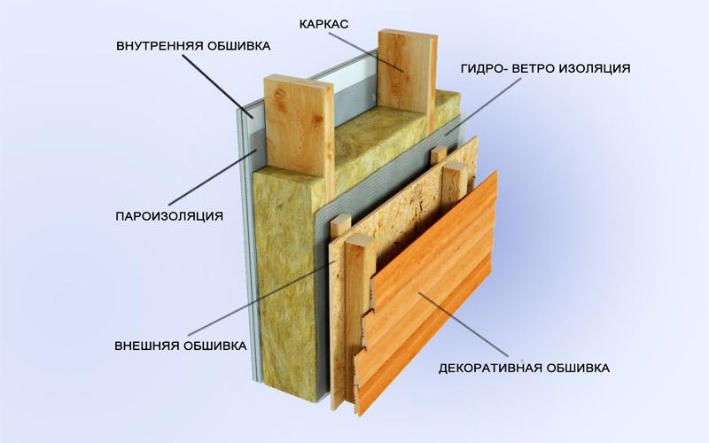 Конструкция каркасного дома Конструкция стены каркасного дома. Теперь о канадской технологии